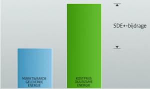 SDE-bijdrage